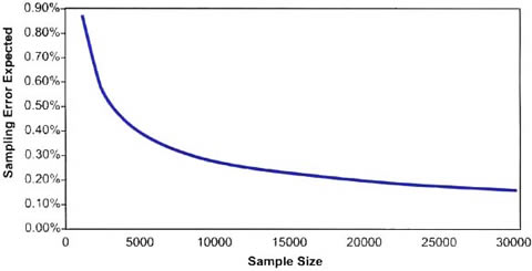 Fig.1: Relationship Between Sample Size and Expected Sampling Error (E), Assuming a Population Prevalence of 2%, Population Size 1 Million, and Simple Random Sampling