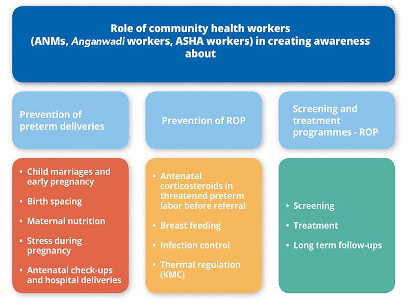 Community Eye Health Journal » The role of community health