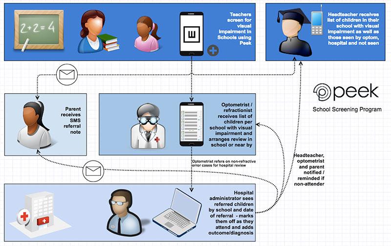 Community Eye Health Journal » Helpful developments and